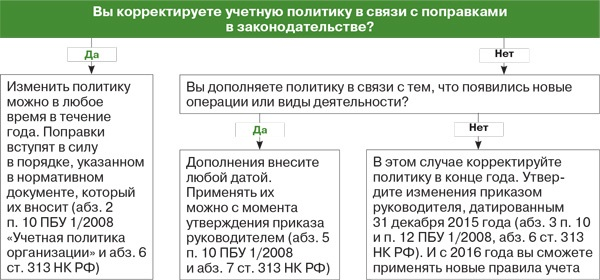 приказ об изменении учетной политики образец 2014